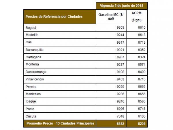 0dd806ab493f En la ciudad de Montería y según la tabla de precios del Ministerio de  Minas y Energía